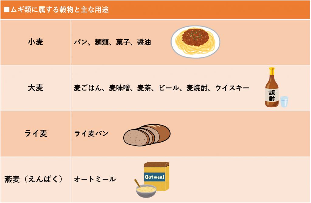 ムギ類に属する穀物と主な用途