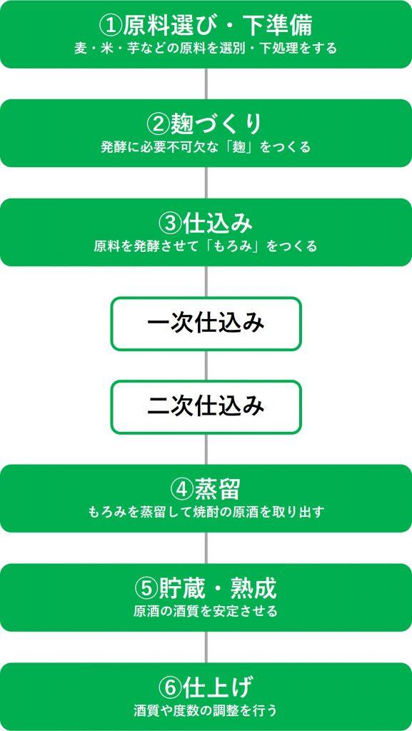 本格焼酎の製造工程チャート