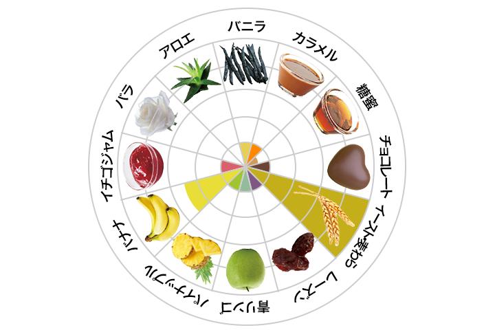 いいちこ日田全麹フレーバーチャート
